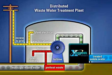 Xogen_waste-water_treatment_concept_jp60